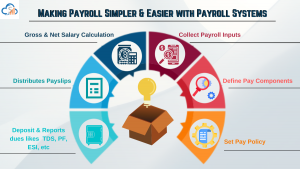 Online Payroll Software now Simpler & Easier