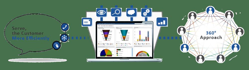 Sales CRM Software : Salesbabu.com
