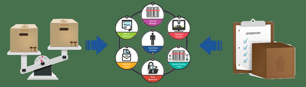 SalesBabu | Inventory Management Software System