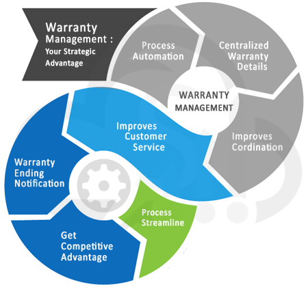 warranty management software