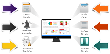Online Sales Order Management Software Salesbabu Crm