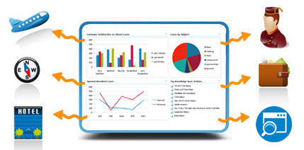 crm for travel industry
