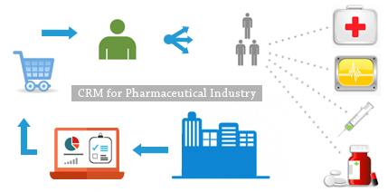 crm for pharmaceutical industry