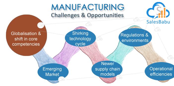 CRM Software for Manufacturing Industry