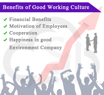 Motivated Employees | Increased Revenue | Better Customer Service