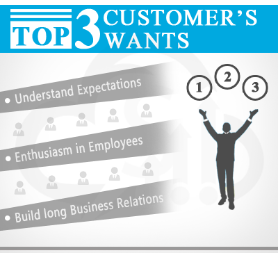 Top 3 Customer wants  - Understand Customer Expectations, Enthusiasm in Employees and Build long business relations