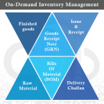 How Inventory Software Streamline Your Process ?