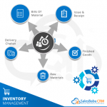 What is Inventory Management Software ?