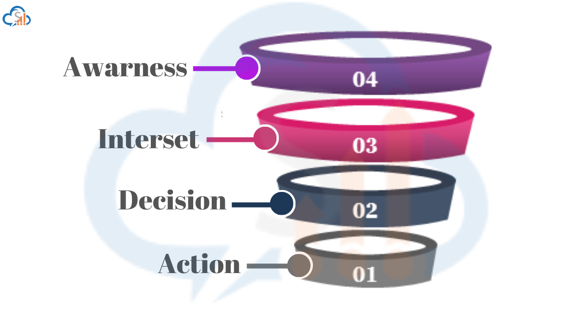 Sales Funnel with stages and status