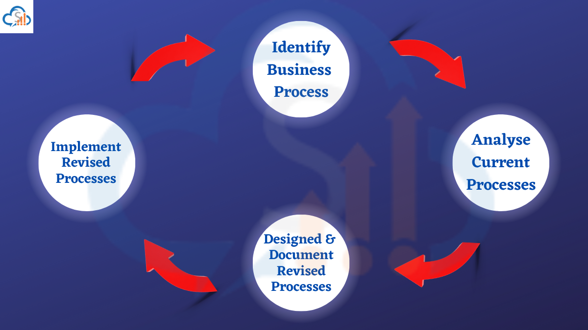 Business Process redesigned with CRM software