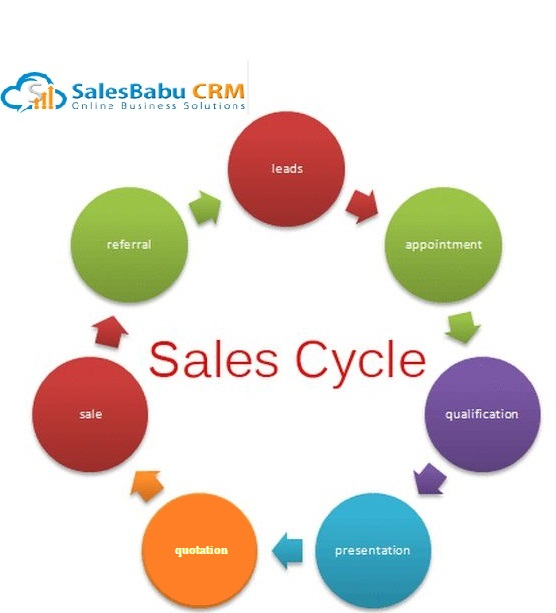 customers cycle of involvement essay Essay success in business cycle october 21, 2018 no comments 0 balance of work essay day 2018 essay on public transportation clean a short essay on time kindness essay about chinese medicine victoria bc essay india of your dreams about true love essay in malayalam essay download free nature vs nurture.