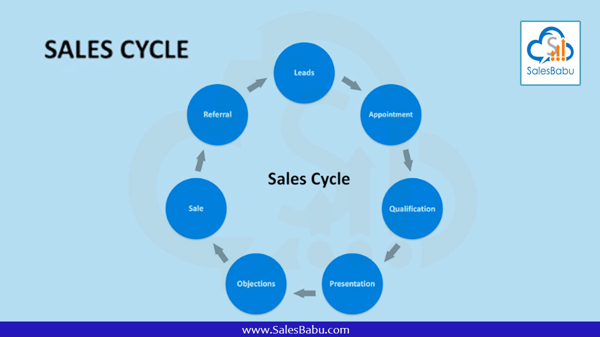 Sales cycle stages : SalesBabu.com