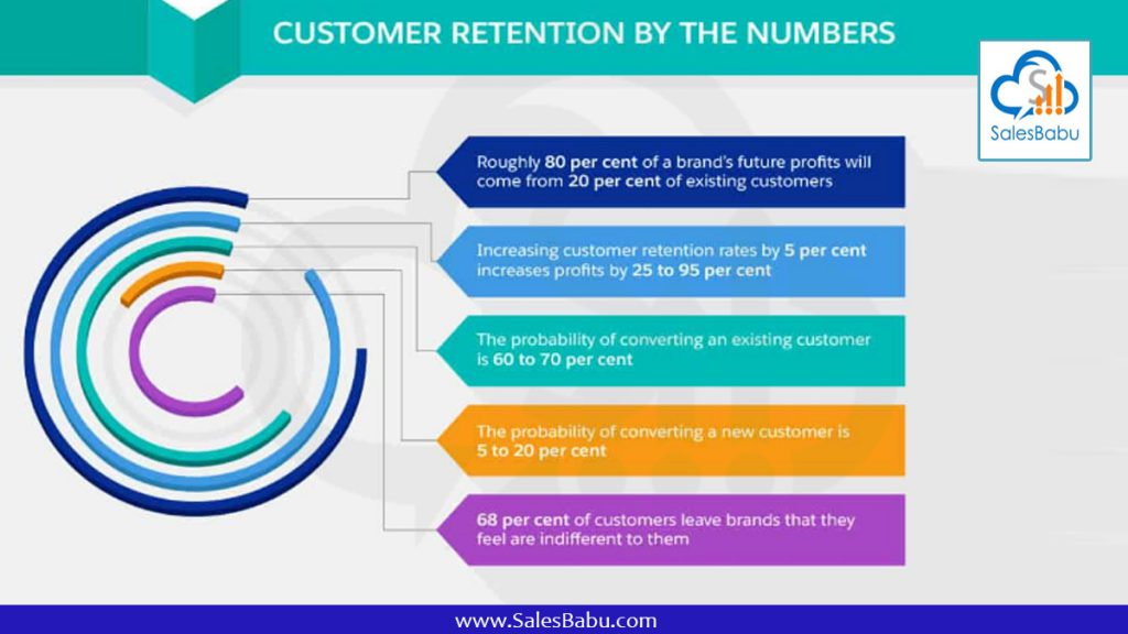 customer retaintion by numbers : SalesBabu.com