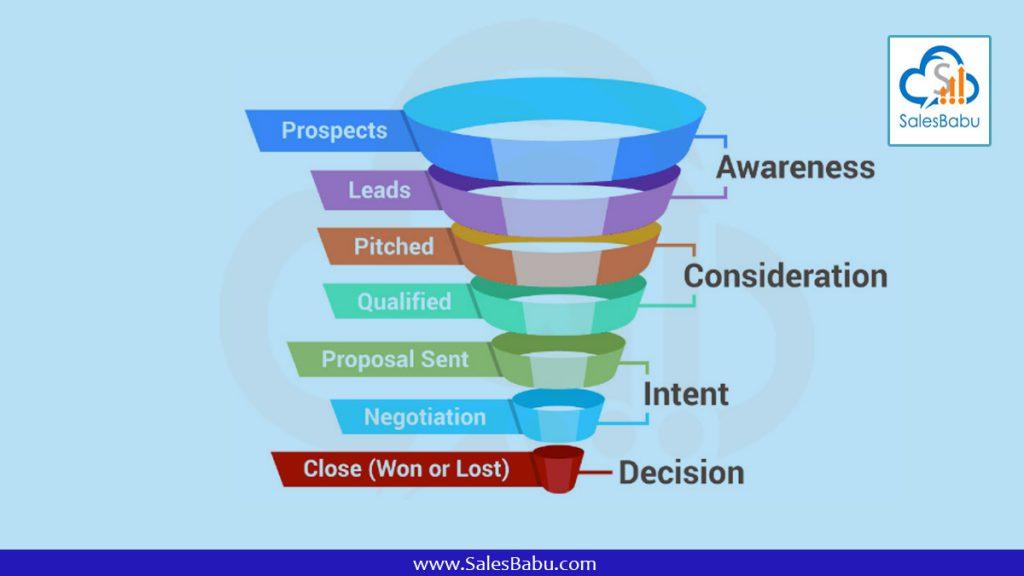 sales pyramid : SalesBabu.com