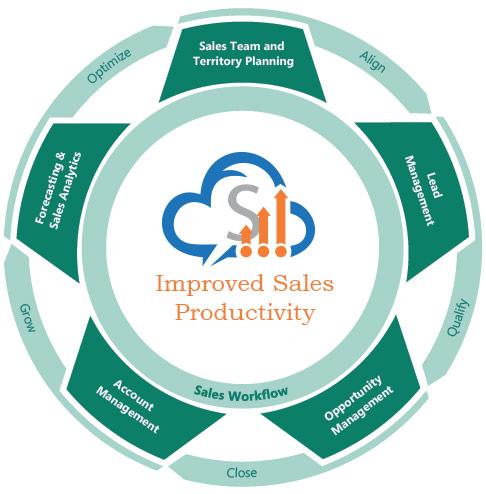 improved sales producitivity : Salesbabu.com