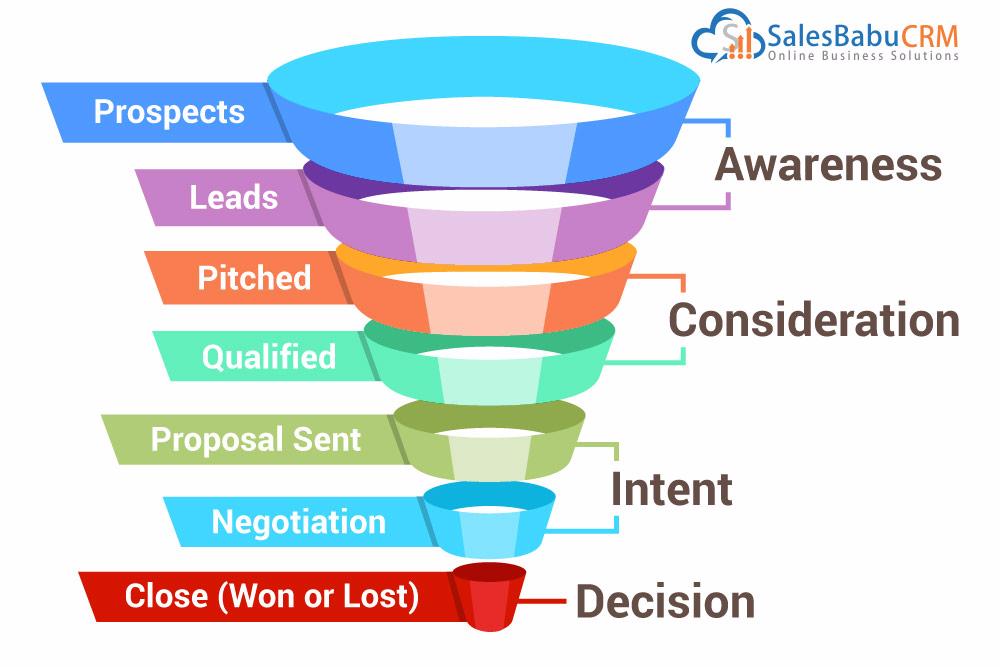 SalesBabu improve sales conversion ratio : Salesbabu.com