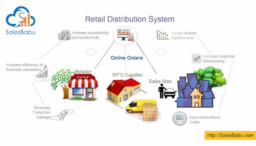 Retail Distributor System : SalesBabu.com