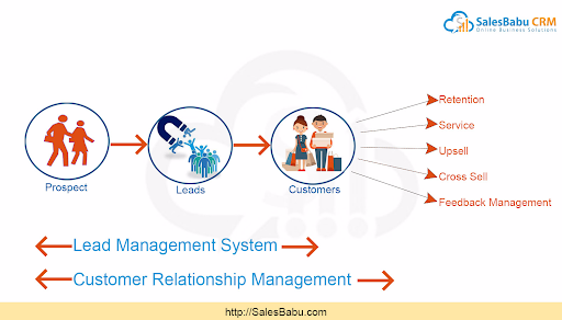 customer life cycle :SalesBabu.com