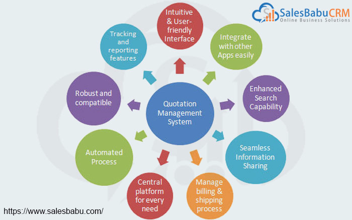 Sales Quotation Software India - SalesBabu CRM : Salesbabu.com