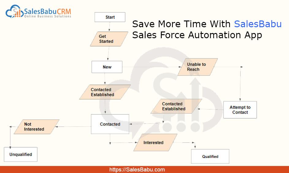 Save more with SalesBabu Sales Force Automation App: SalesBabu.com