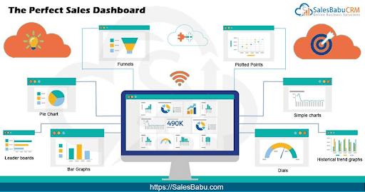 Sales CRM - Perfect Dashboard : SalesBabu.com