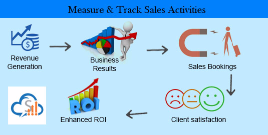 Measure and track sales activities :SalesBabu.com