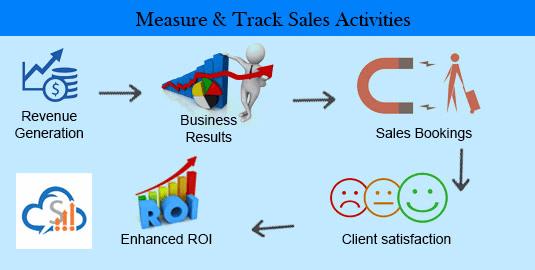 Measure and track sales activities :SalesBabu.com