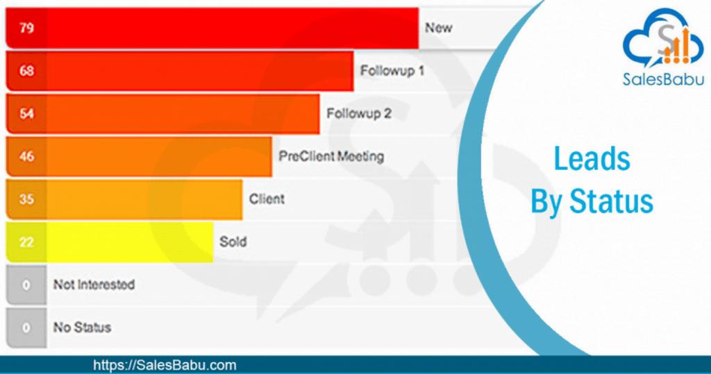 Better reporting data : SalesBabu.com