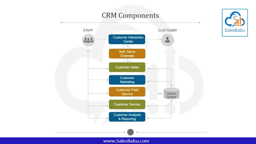 CRM Components : Salesbabu.com