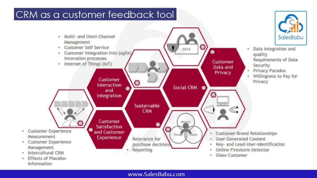 CRM as a customer feedback tool : SalesBabu.com