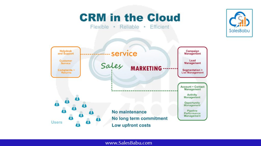 Cloud CRM : SalesBabu.com