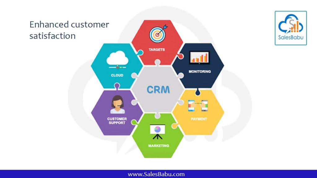 Enhanced customer satisfaction : SalesBabu.com