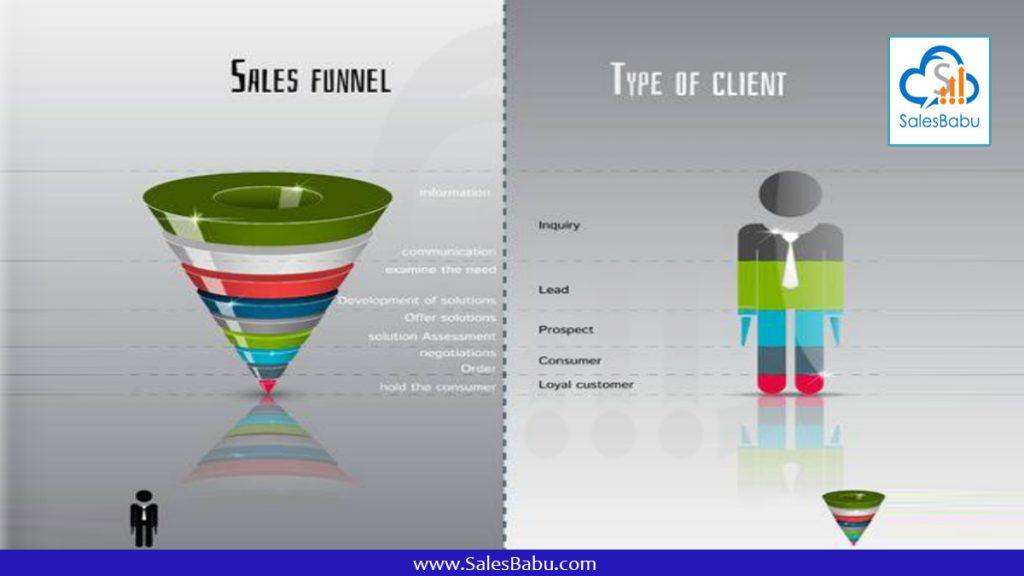 Sales pipeline : SalesBabu.com