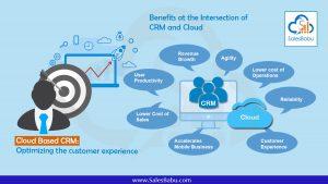 What is Cloud Based CRM : SalesBabu.com