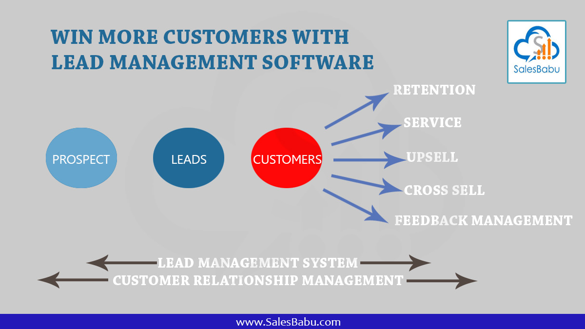 Win more Customers with Lead Management Software : SalesBabu.com