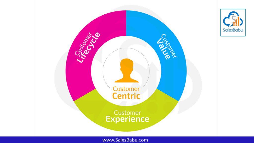 Customer centric CRM : SalesBabu.com