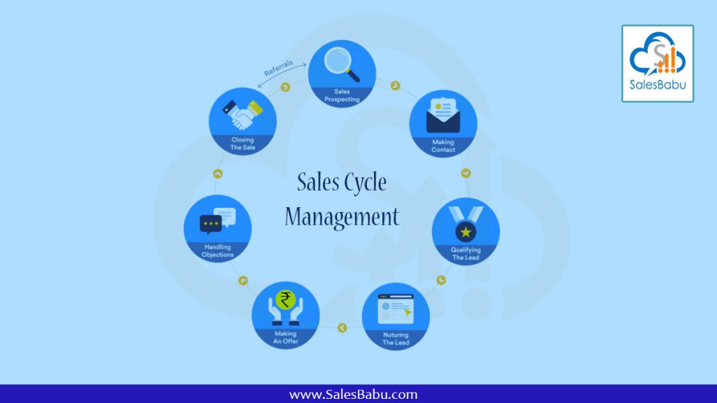 Sales Cycle Management : Salesbabu.com