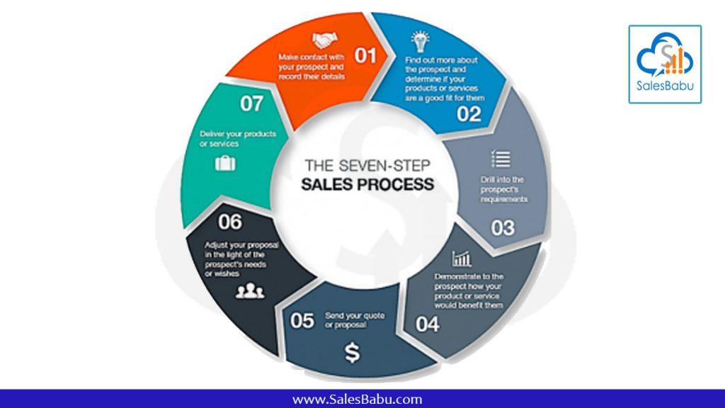 seven steps sales process : SalesBabu.com