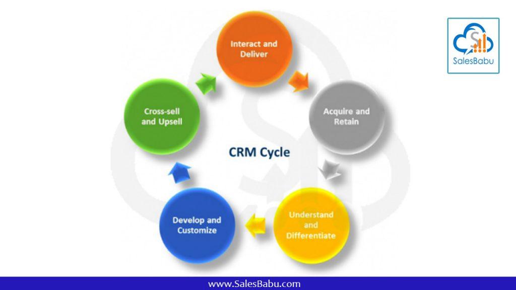 CRM cycle : SalesBabu.com