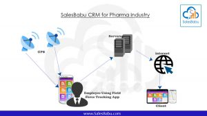 SalesBabu-CRM-for-Pharma-Industry : SalesBabu.com