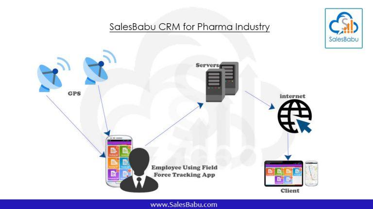 SalesBabu-CRM-for-Pharma-Industry : SalesBabu.com