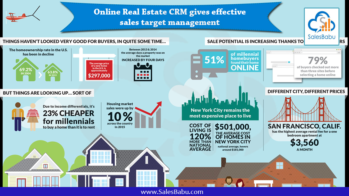 Online Real Estate CRM gives effective sales target management : SalesBabu.com