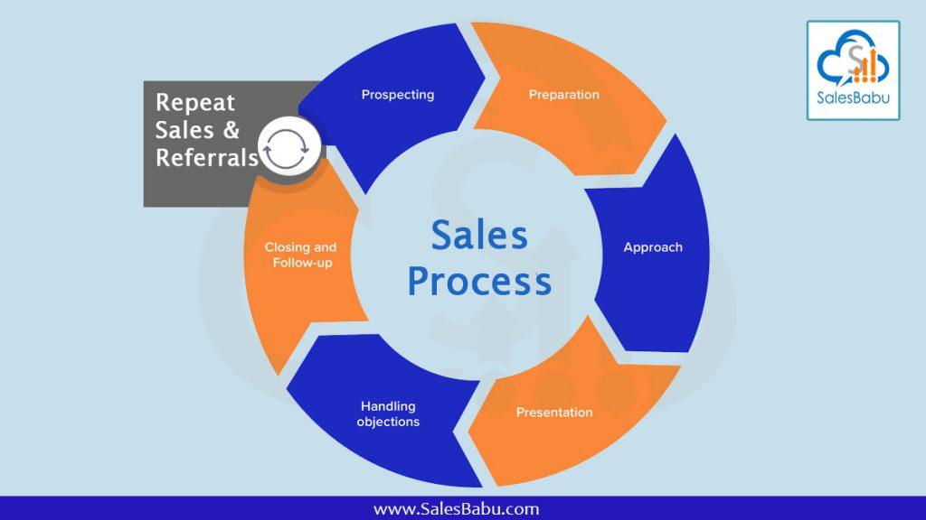 Sales Process : SalesBabu.com
