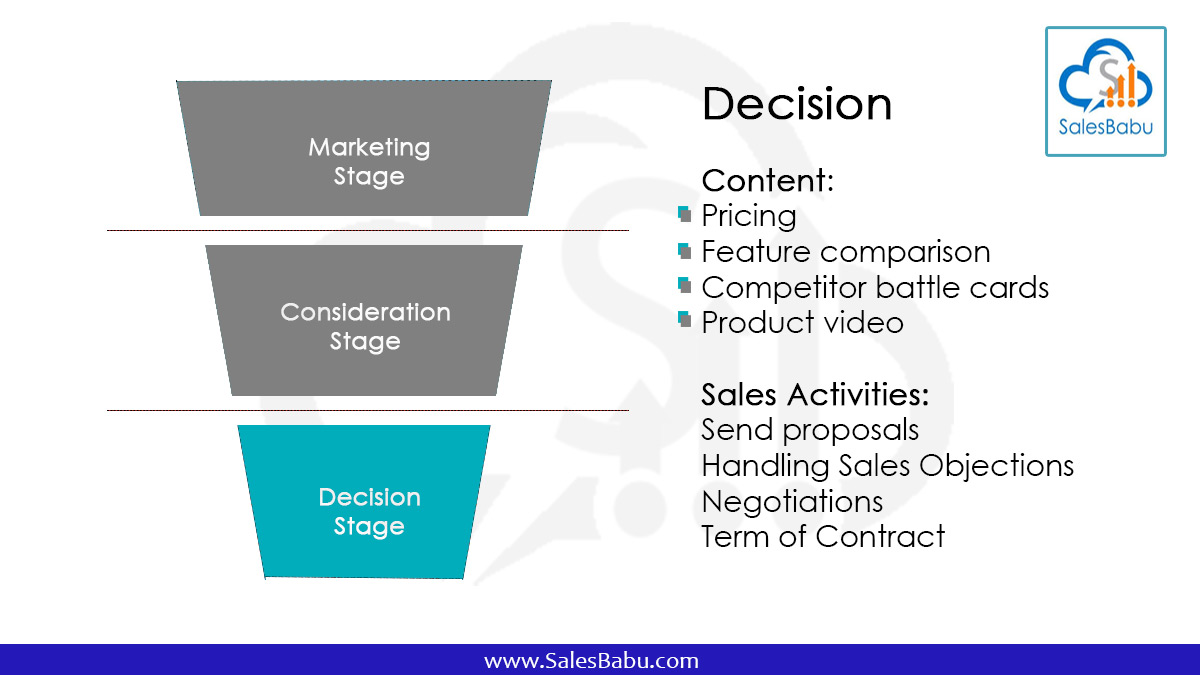 sales funnel: Decision and close (Customers)