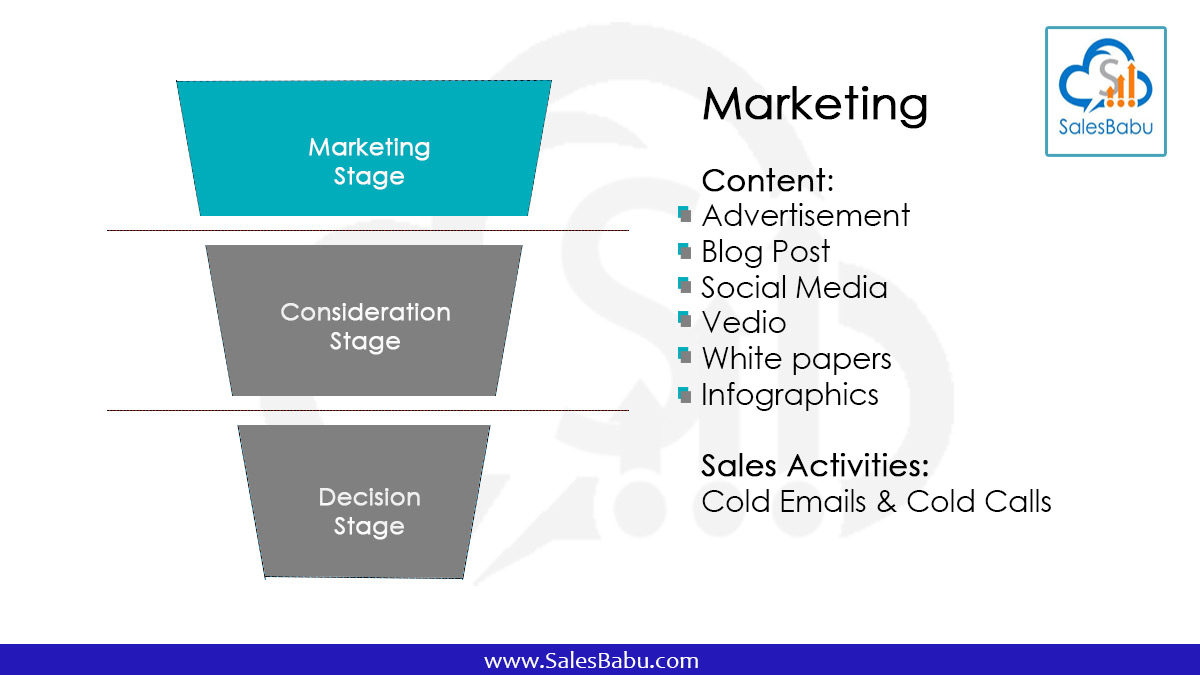 sales funnel: Marketing