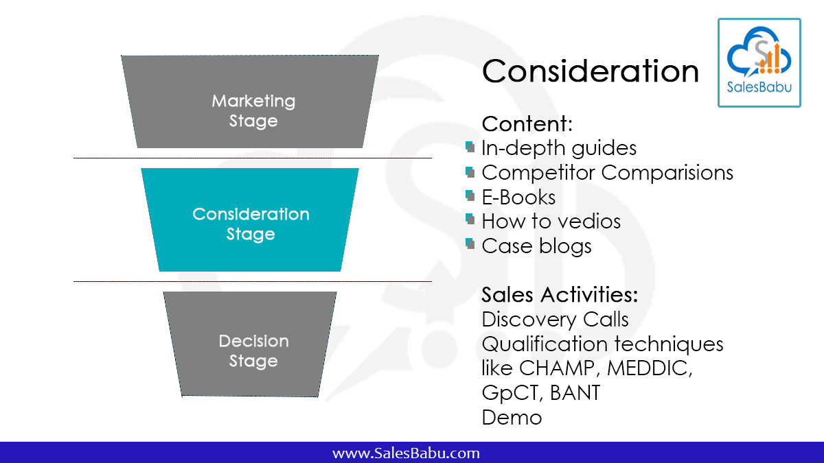 Middle of the sales funnel: Sales Process (Qualify)