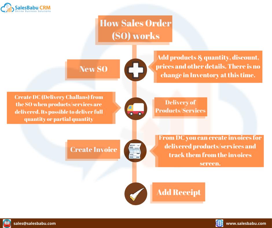 How Sales Order (SO) works