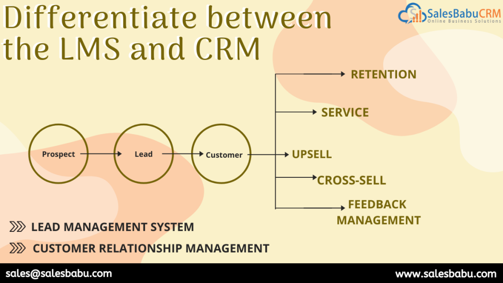 differentiate between the LMS and CRM