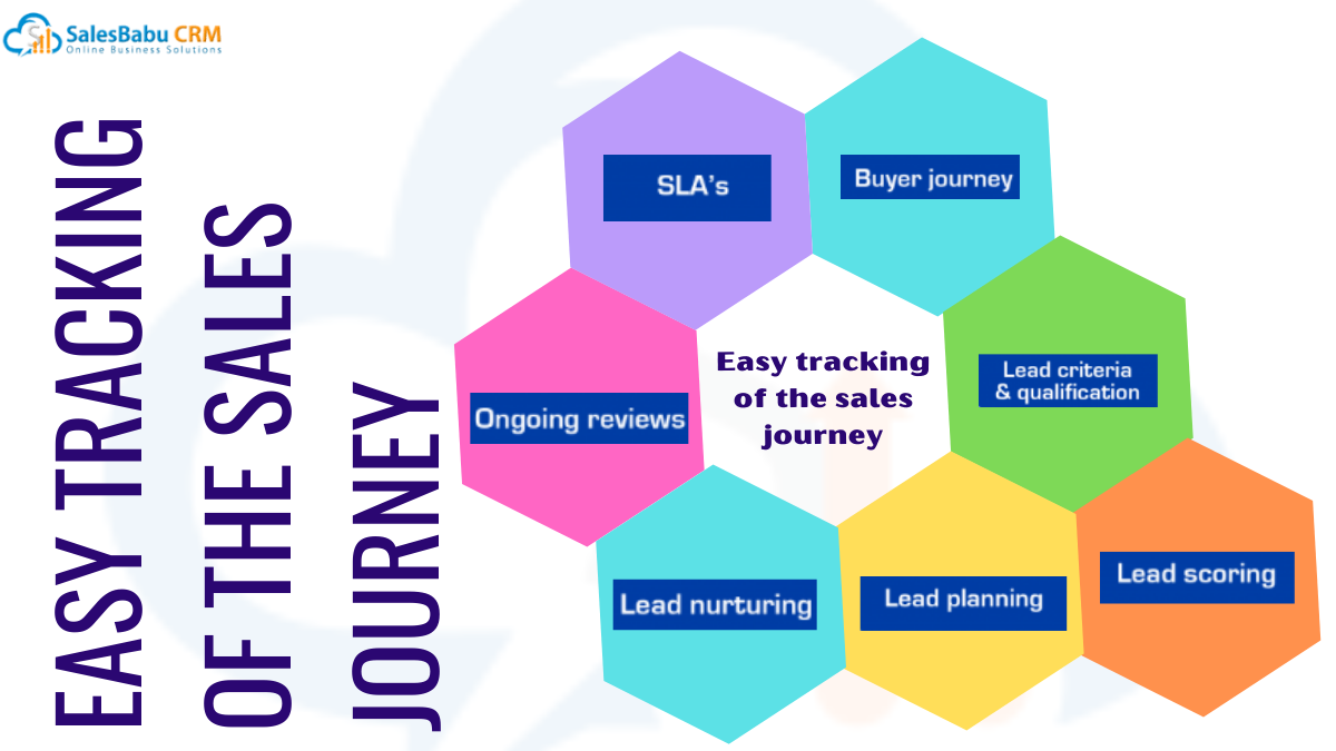 Easy tracking of the sales journey