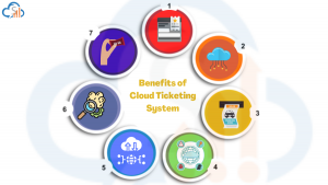 10 Benefits of an Online Ticketing System